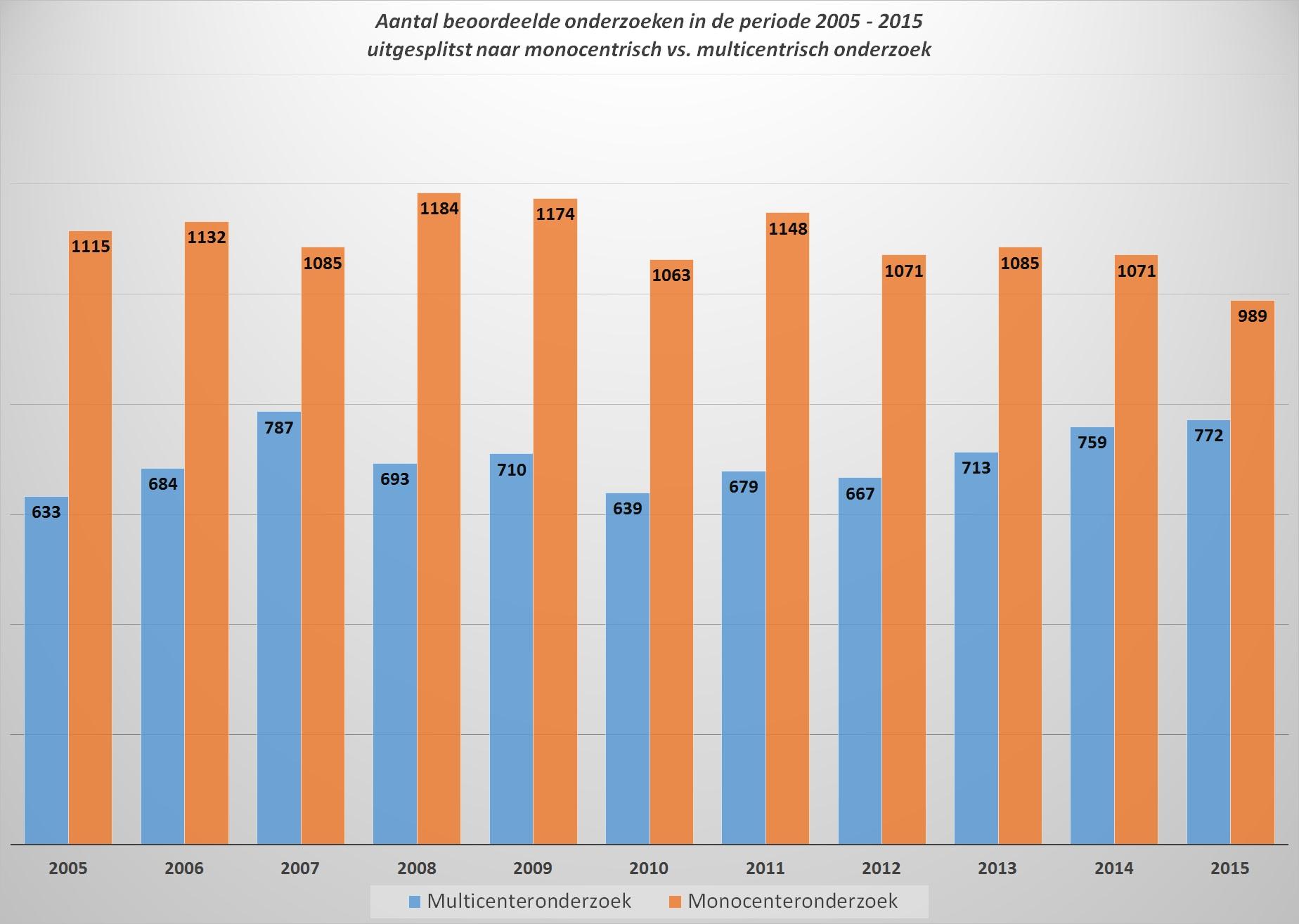 trials-nl-2005-2015-mon_multicenter