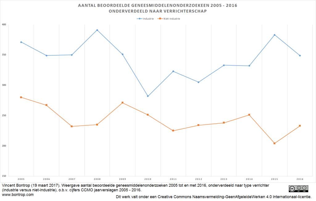 Aantal beoordeelde geneesmiddelenonderzoek 2005-2016
